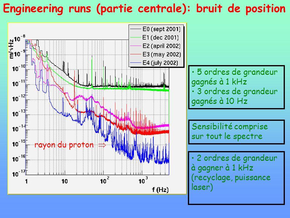 Engineering runs (partie centrale): bruit de position 5 ordres de grandeur gagnés à 1 kHz 3 ordres de grandeur gagnés à 10 Hz Sensibilité comprise sur