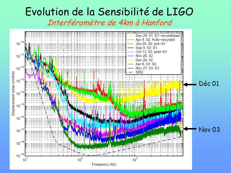 Evolution de la Sensibilité de LIGO Interféromètre de 4km à Hanford Déc 01 Nov 03