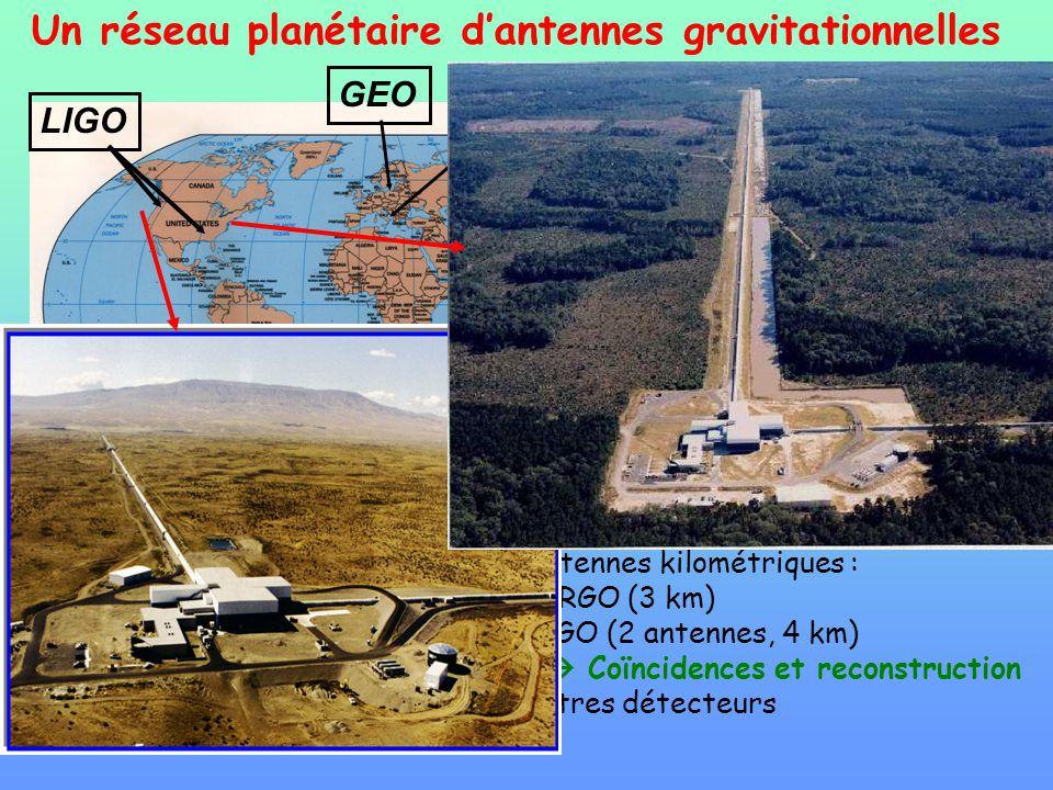 GEO TAMA VIRGO Un réseau planétaire dantennes gravitationnelles 3 antennes kilométriques : VIRGO (3 km) LIGO (2 antennes, 4 km) Coïncidences et recons