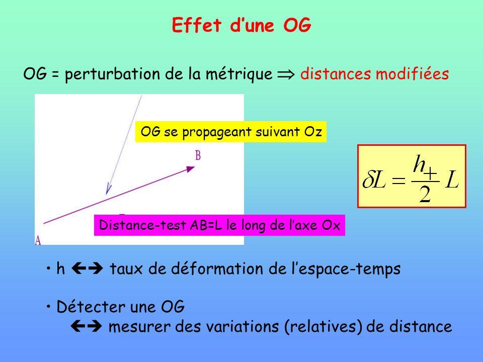 Effet dune OG OG = perturbation de la métrique distances modifiées h taux de déformation de lespace-temps Détecter une OG mesurer des variations (rela