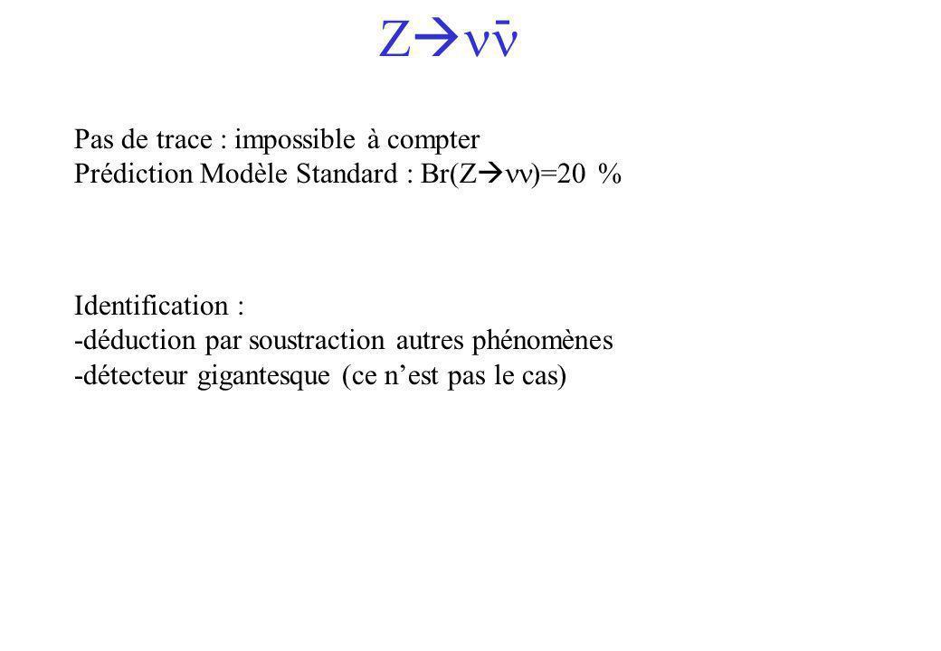 Pas de trace : impossible à compter Prédiction Modèle Standard : Br(Z )=20 % Z - Identification : -déduction par soustraction autres phénomènes -détec
