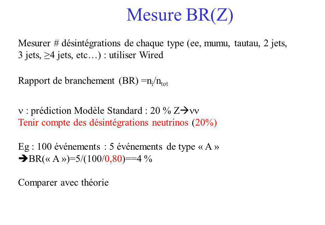 Mesure BR(Z) : prédiction Modèle Standard : 20 % Z Tenir compte des désintégrations neutrinos (20%) Eg : 100 événements : 5 événements de type « A » B