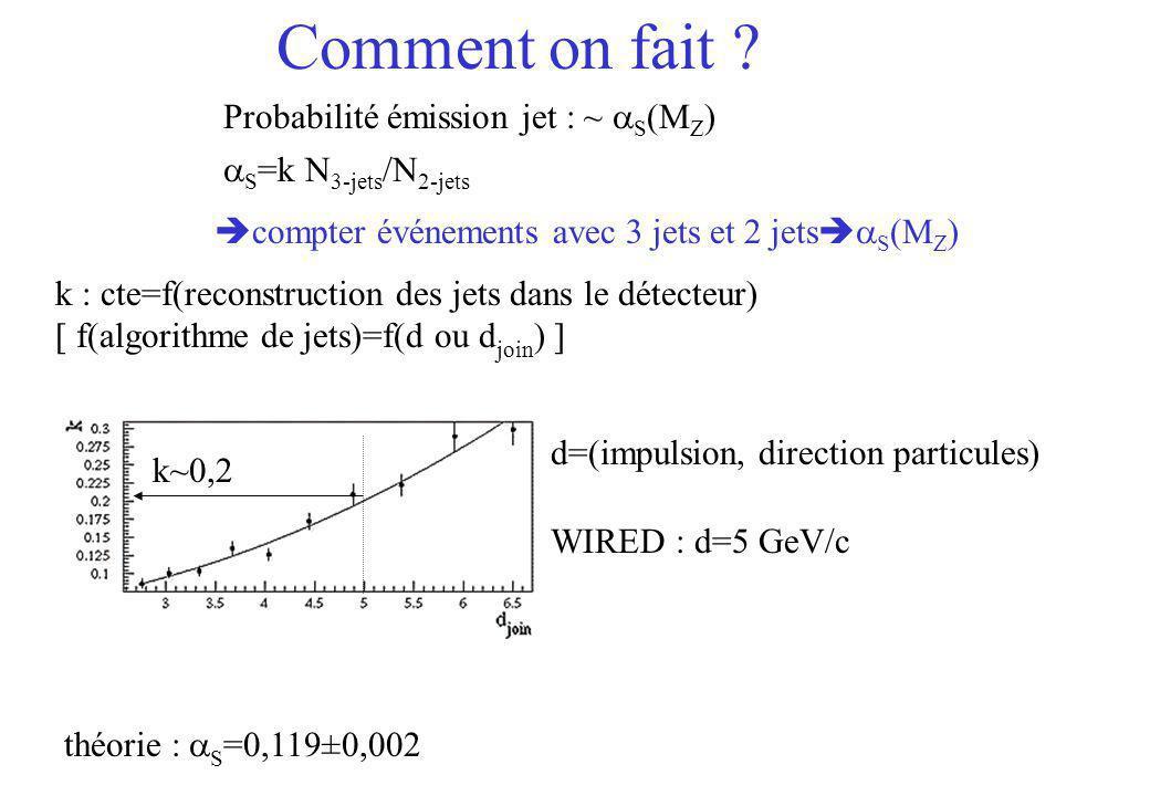 S =k N 3-jets /N 2-jets d=(impulsion, direction particules) WIRED : d=5 GeV/c théorie : S =0,119±0,002 Probabilité émission jet : ~ S (M Z ) compter é