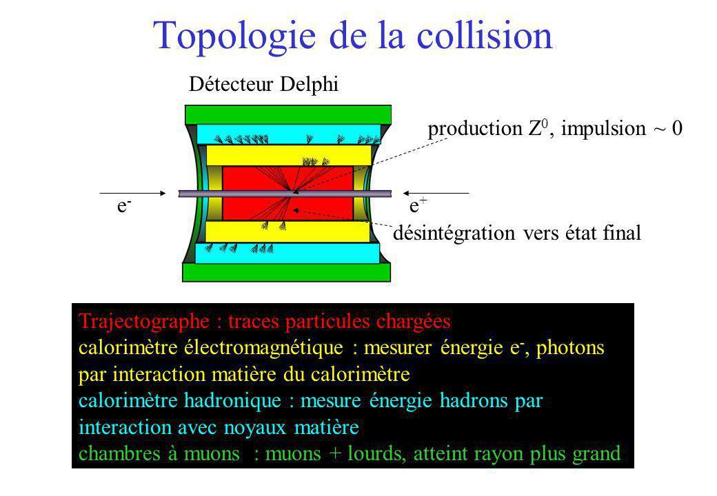 Topologie de la collision désintégration vers état final Détecteur Delphi Trajectographe : traces particules chargées calorimètre électromagnétique :