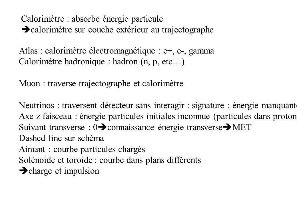Calorimètre : absorbe énergie particule calorimètre sur couche extérieur au trajectographe Atlas : calorimètre électromagnétique : e+, e-, gamma Calor
