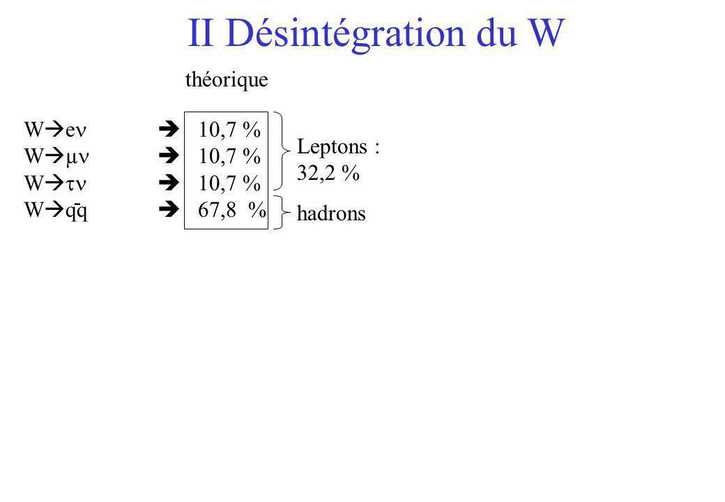 W e 10,7 % W µ 10,7 % W 10,7 % W qq - Leptons : 32,2 % théorique hadrons II Désintégration du W