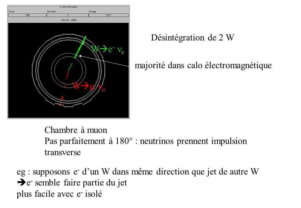 Chambre à muon Pas parfaitement à 180° : neutrinos prennent impulsion transverse W e - e W µ µ majorité dans calo électromagnétique Désintégration de