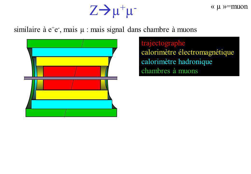 Z + - « »=tau e+ e + µ+ µ + non détectés : désintégration rapide en autres particules hadron+ 65 % 17 % énergie transverse (MET) importante 1, 3 traces chargées : 2, 4 ou 6 traces chargées e+ e + µ+ µ + trajectographe calorimètre électromagnétique calorimètre hadronique chambres à muons