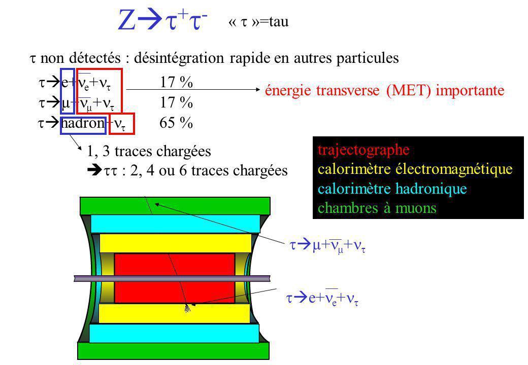 Z + - « »=tau e+ e + µ+ µ + non détectés : désintégration rapide en autres particules hadron+ 65 % 17 % énergie transverse (MET) importante 1, 3 trace