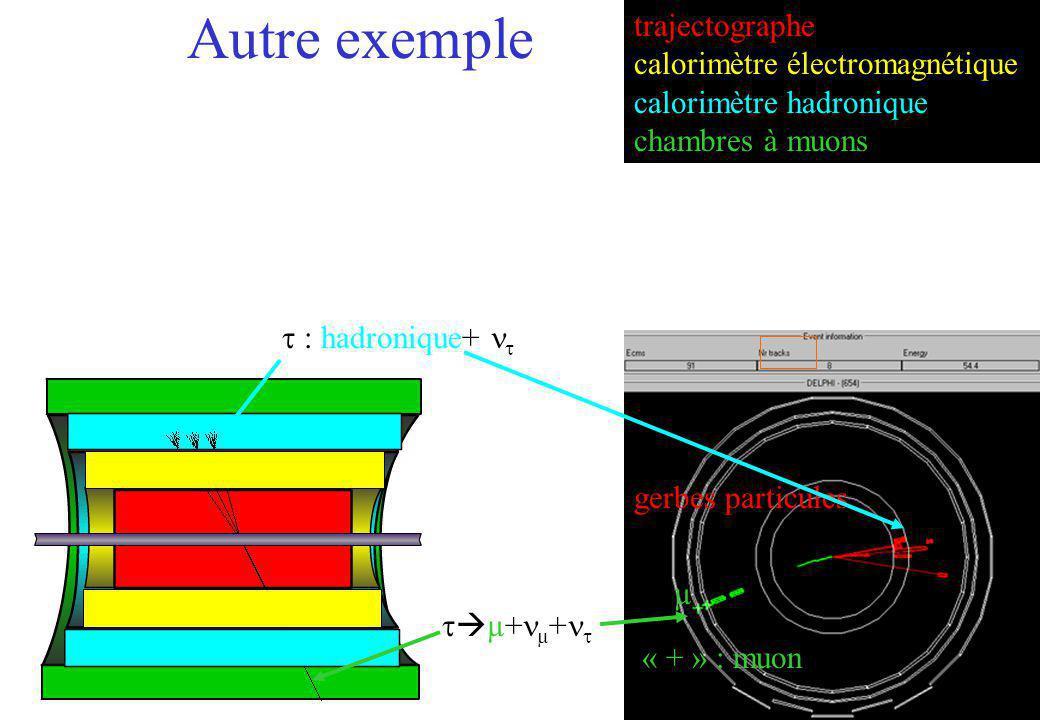 La désintégration tauonique d un boson W est particulièrement compliquée, puisque le tau peut se désintégrer lui-même en un électron ou un muon (+ neutrinos).