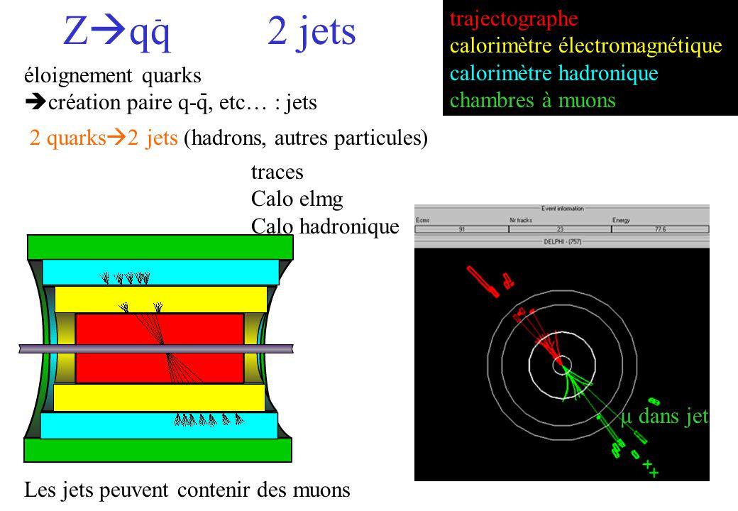 2 quarks 2 jets (hadrons, autres particules) - µ dans jet éloignement quarks création paire q-q, etc… : jets - Z qq2 jets trajectographe calorimètre électromagnétique calorimètre hadronique chambres à muons traces Calo elmg Calo hadronique Les jets peuvent contenir des muons