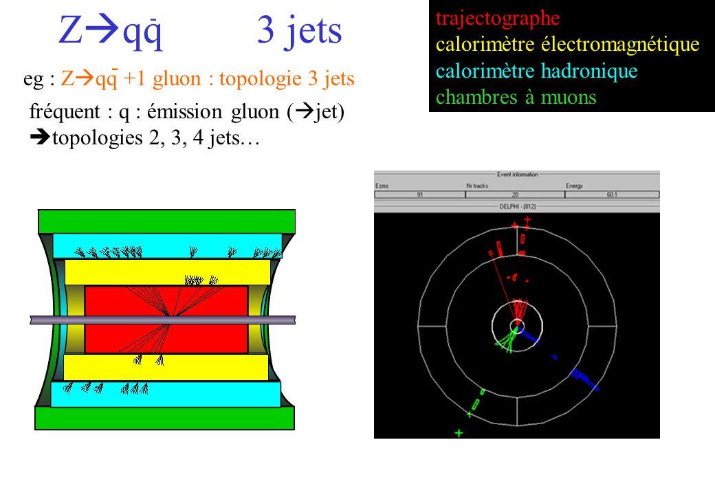 fréquent : q : émission gluon ( jet) topologies 2, 3, 4 jets… eg : Z qq +1 gluon : topologie 3 jets - trajectographe calorimètre électromagnétique calorimètre hadronique chambres à muons Z qq3 jets -