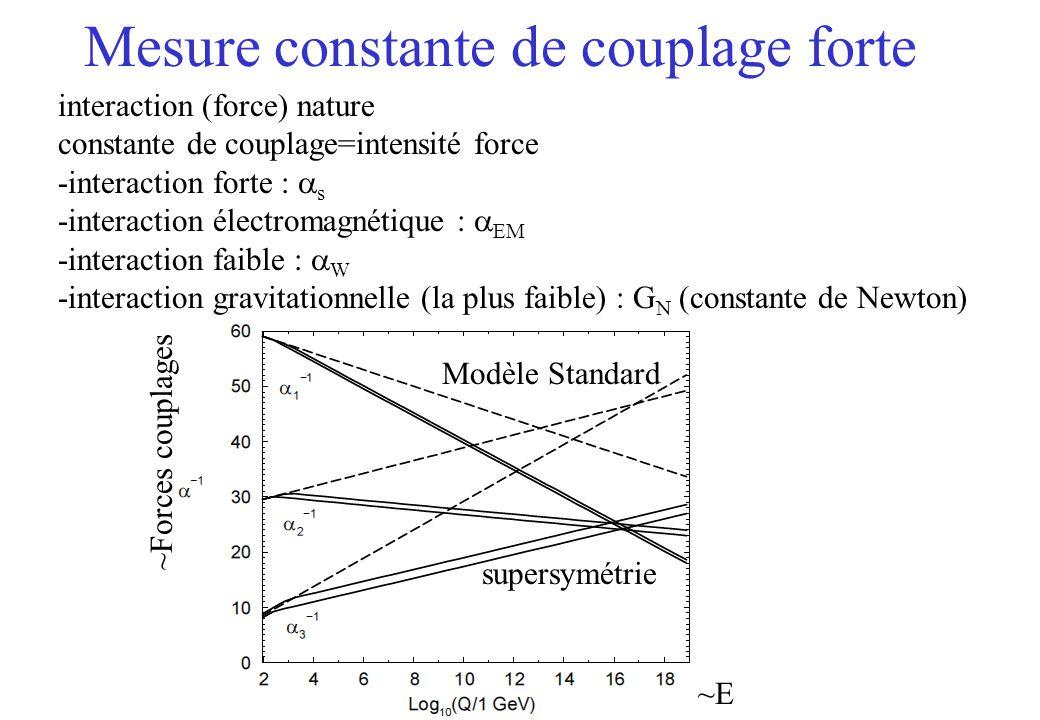 Mesure constante de couplage forte interaction (force) nature constante de couplage=intensité force -interaction forte : s -interaction électromagnétique : EM -interaction faible : W -interaction gravitationnelle (la plus faible) : G N (constante de Newton) Modèle Standard ~Forces couplages ~E supersymétrie