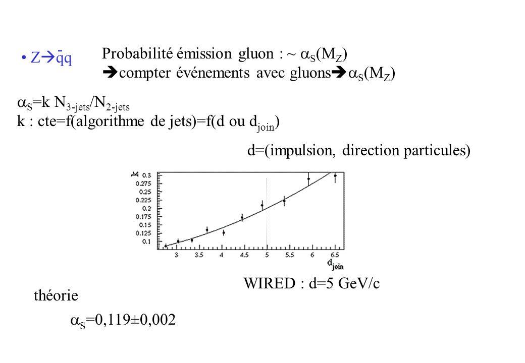 S =k N 3-jets /N 2-jets k : cte=f(algorithme de jets)=f(d ou d join ) d=(impulsion, direction particules) WIRED : d=5 GeV/c S =0,119±0,002 théorie Z qq - Probabilité émission gluon : ~ S (M Z ) compter événements avec gluons S (M Z )