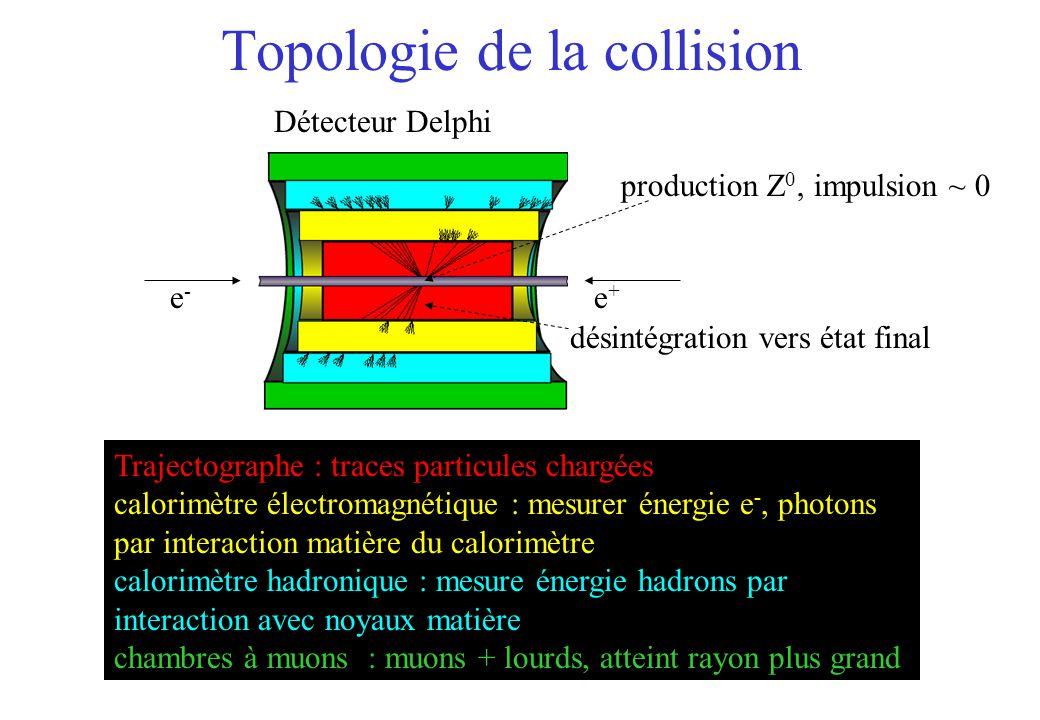 Topologie de la collision désintégration vers état final Détecteur Delphi Trajectographe : traces particules chargées calorimètre électromagnétique : mesurer énergie e -, photons par interaction matière du calorimètre calorimètre hadronique : mesure énergie hadrons par interaction avec noyaux matière chambres à muons : muons + lourds, atteint rayon plus grand e-e- e+e+ production Z 0, impulsion ~ 0