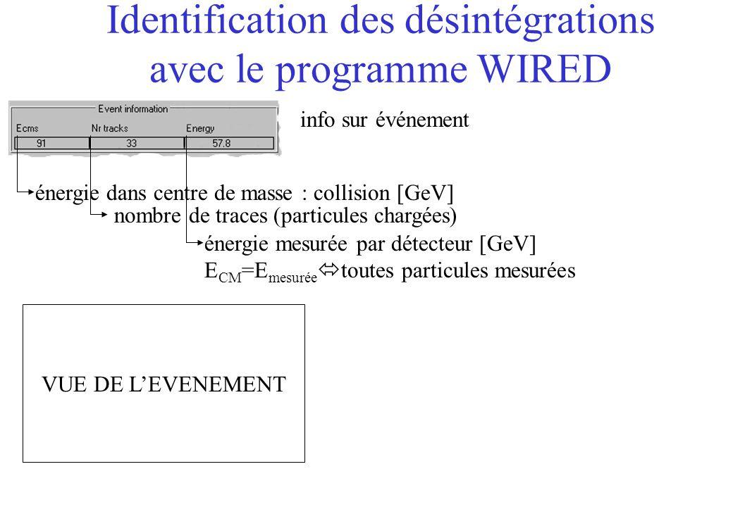 Identification des désintégrations avec le programme WIRED info sur événement énergie dans centre de masse : collision [GeV] VUE DE LEVENEMENT nombre de traces (particules chargées) énergie mesurée par détecteur [GeV] E CM =E mesurée toutes particules mesurées