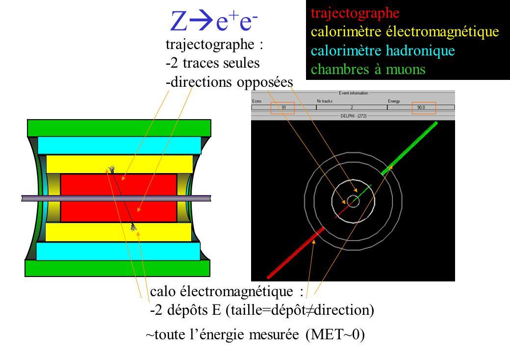 trajectographe : -2 traces seules -directions opposées calo électromagnétique : -2 dépôts E (taille=dépôtdirection) ~toute lénergie mesurée (MET~0) trajectographe calorimètre électromagnétique calorimètre hadronique chambres à muons Z e + e -