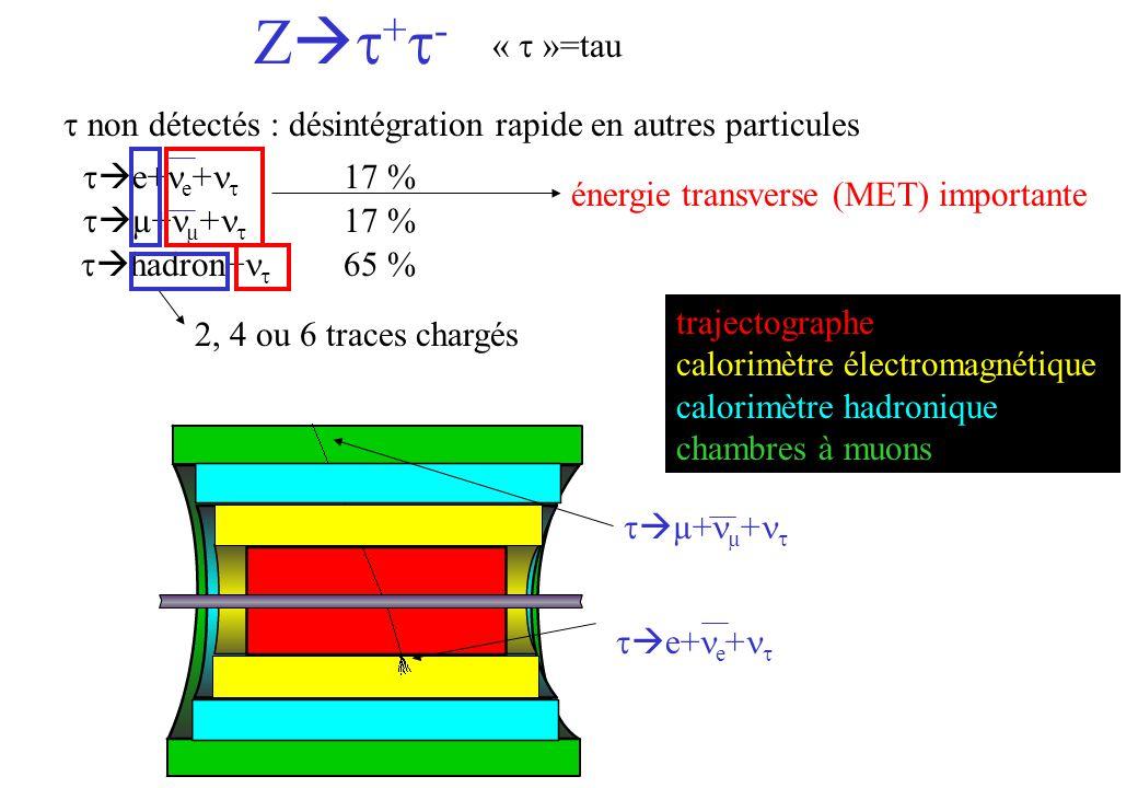 Z + - « »=tau e+ e + µ+ µ + non détectés : désintégration rapide en autres particules hadron+ 65 % 17 % énergie transverse (MET) importante 2, 4 ou 6 traces chargés e+ e + µ+ µ + trajectographe calorimètre électromagnétique calorimètre hadronique chambres à muons