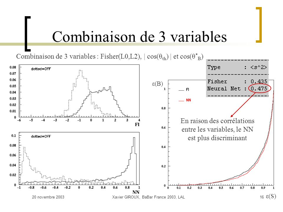 20 novembre 2003Xavier GIROUX, BaBar France 2003, LAL16 Combinaison de 3 variables ε(S) ε(B) Combinaison de 3 variables : Fisher(L0,L2), | cos(θ th ) | et cos(θ * B ) En raison des corrélations entre les variables, le NN est plus discriminant