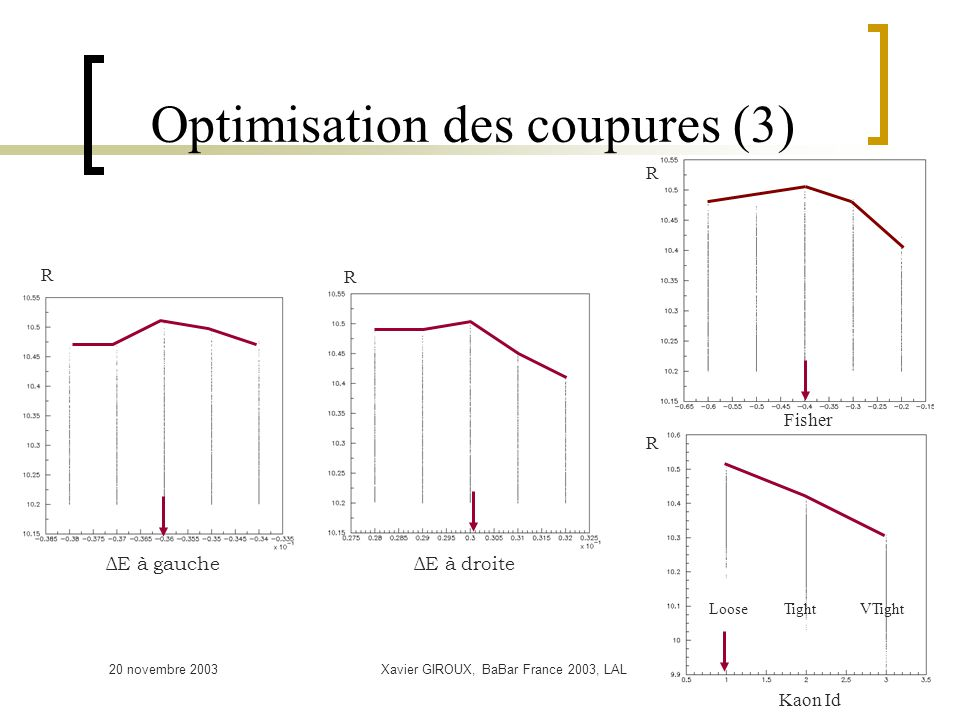 20 novembre 2003Xavier GIROUX, BaBar France 2003, LAL8 Optimisation des coupures (3) R R Kaon Id R LooseTightVTight ΔE à gauche R R ΔE à droite Fisher
