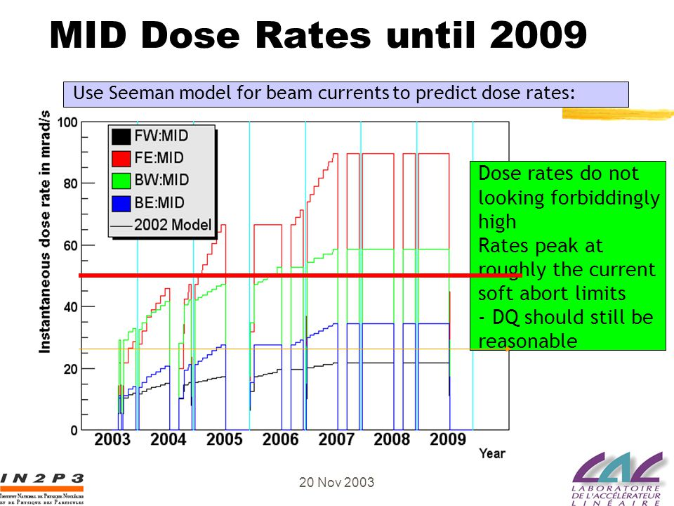 Guy Wormser, MDI BABAR France 20 Nov 2003 MID Dose Rates until 2009 Use Seeman model for beam currents to predict dose rates: Dose rates do not lookin