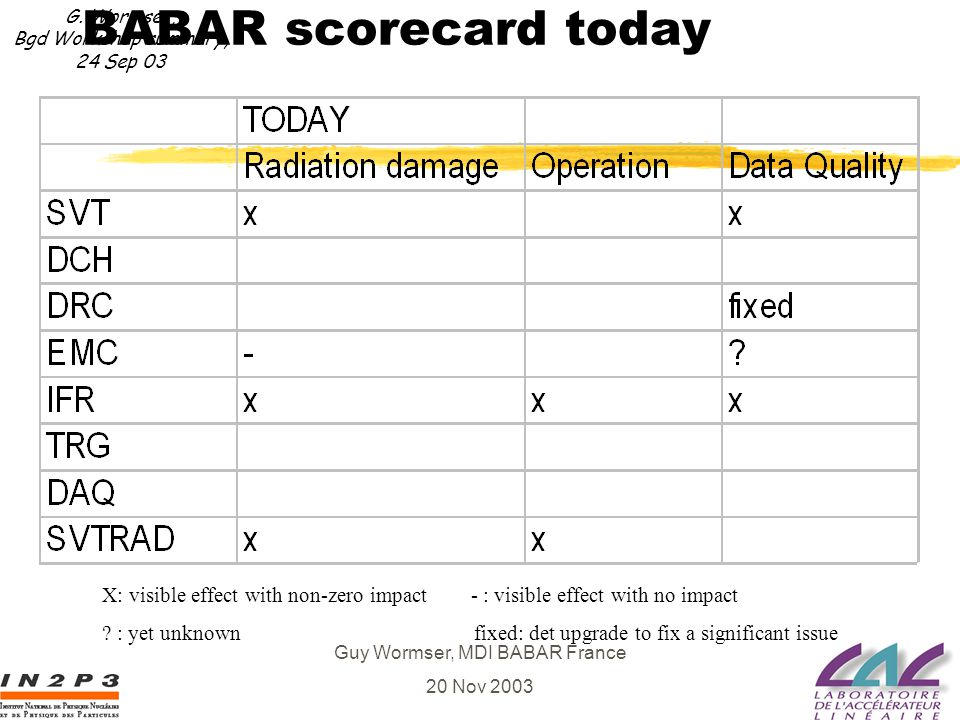 Guy Wormser, MDI BABAR France 20 Nov 2003 BABAR scorecard today X: visible effect with non-zero impact - : visible effect with no impact .