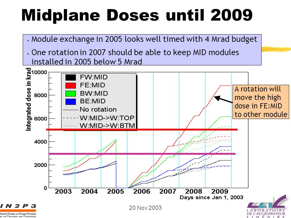 Guy Wormser, MDI BABAR France 20 Nov 2003 Midplane Doses until 2009 Module exchange in 2005 looks well timed with 4 Mrad budget One rotation in 2007 s