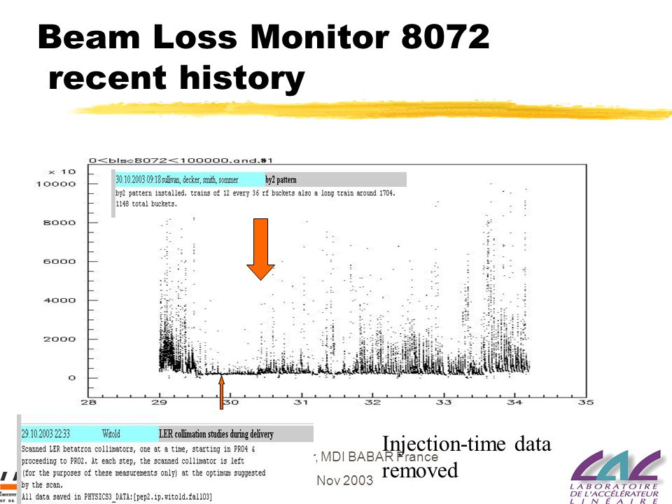 Guy Wormser, MDI BABAR France 20 Nov 2003 Beam Loss Monitor 8072 recent history Injection-time data removed