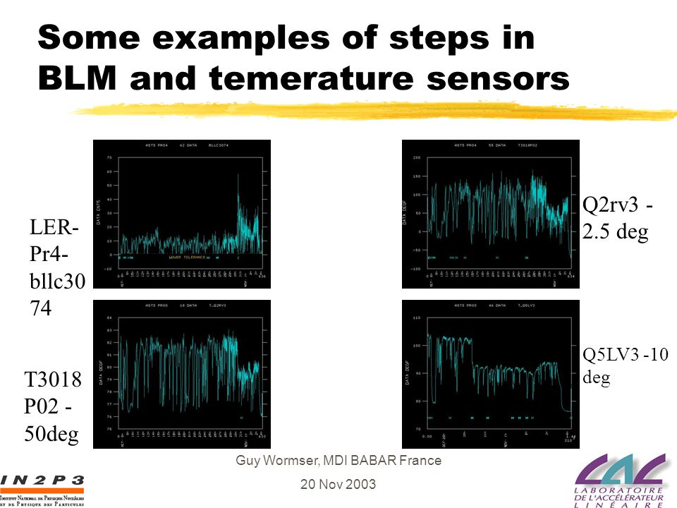 Guy Wormser, MDI BABAR France 20 Nov 2003 Some examples of steps in BLM and temerature sensors LER- Pr4- bllc30 74 Q5LV3 -10 deg Q2rv3 - 2.5 deg T3018