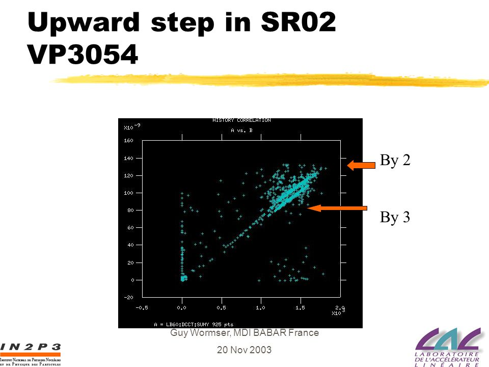 Guy Wormser, MDI BABAR France 20 Nov 2003 Upward step in SR02 VP3054 By 2 By 3