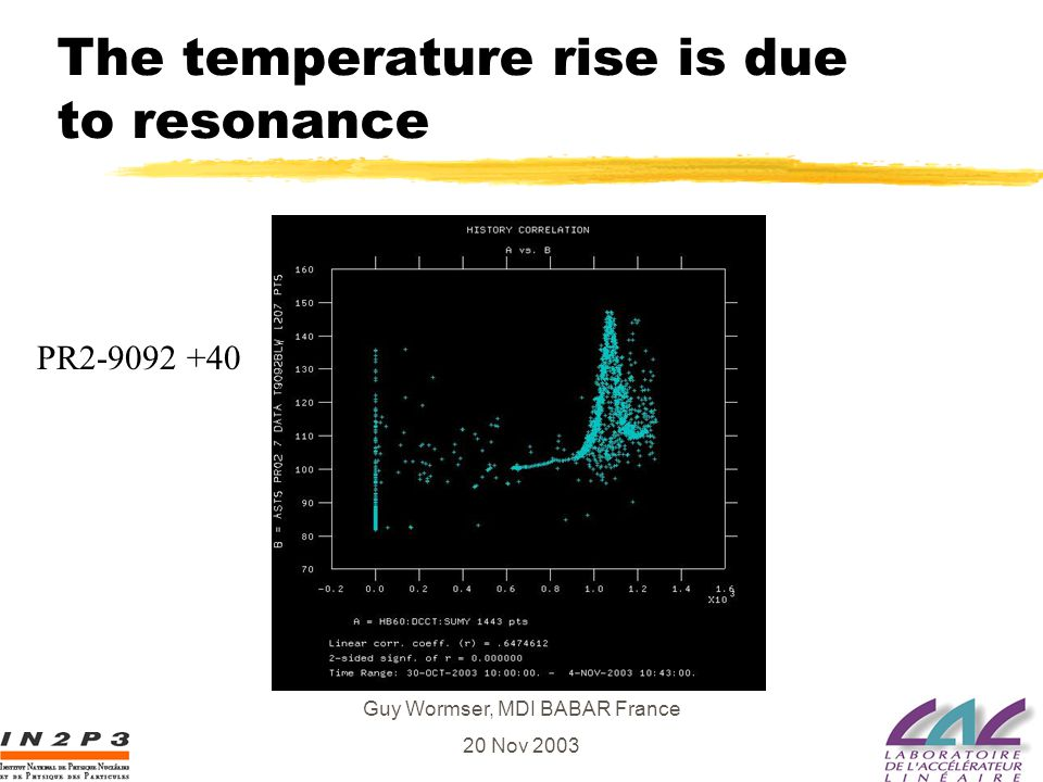 Guy Wormser, MDI BABAR France 20 Nov 2003 The temperature rise is due to resonance PR2-9092 +40