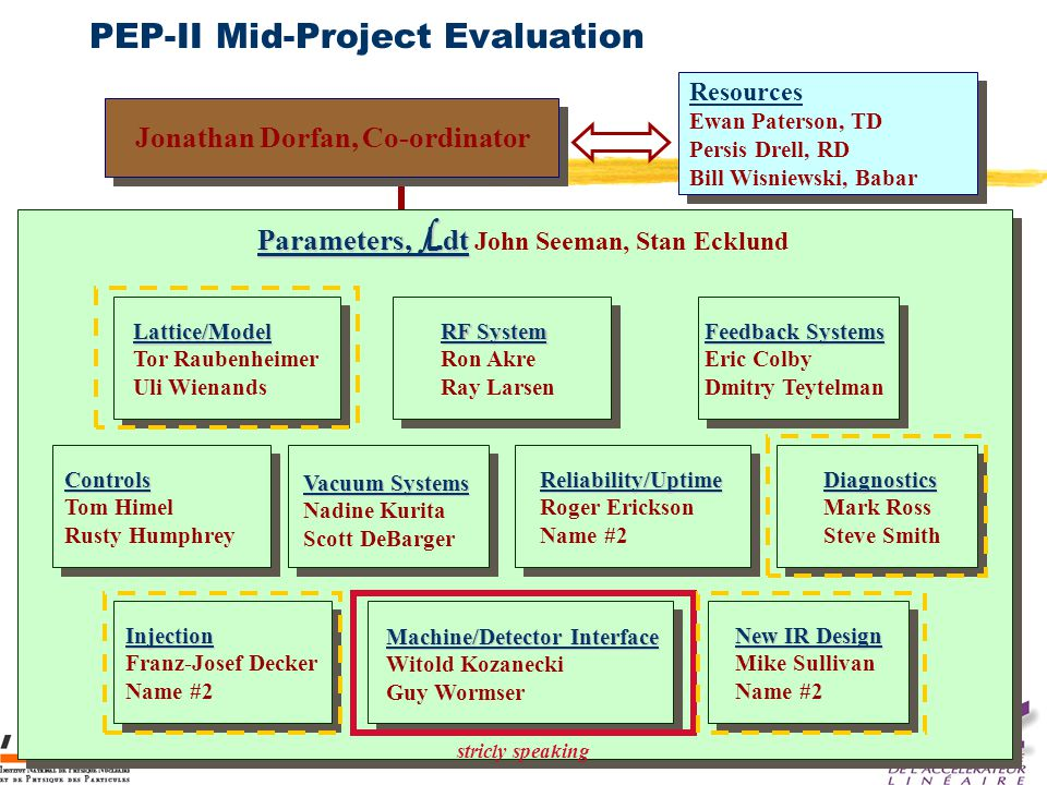 Guy Wormser, MDI BABAR France 20 Nov 2003 PEP-II Mid-Project Evaluation Resources Ewan Paterson, TD Persis Drell, RD Bill Wisniewski, Babar Resources