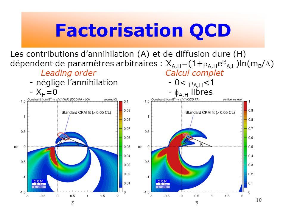 10 Factorisation QCD Les contributions dannihilation (A) et de diffusion dure (H) dépendent de paramètres arbitraires : X A,H =(1+ A,H e i A,H )ln(m B /) Leading order Calcul complet - néglige lannihilation - 0< A,H <1 - X H =0 - A,H libres