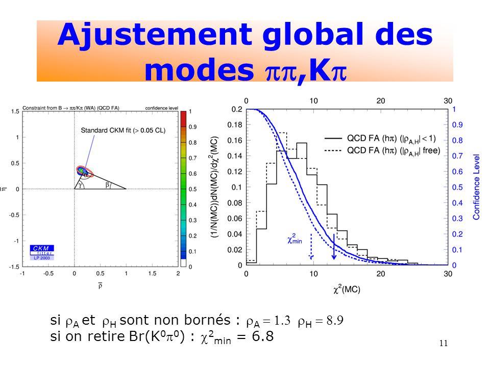 11 Ajustement global des modes,K si A et H sont non bornés : A H si on retire Br(K 0 0 ) : 2 min = 6.8