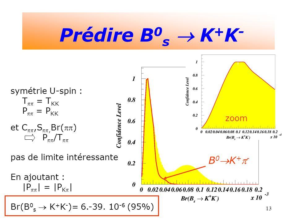 13 Prédire B 0 s K + K - zoom B 0K + - symétrie U-spin : T = T KK P = P KK et C,S, Br() P /T pas de limite intéressante En ajoutant : |P | = |P K | Br(B 0 s K + K - )= 6.-39.