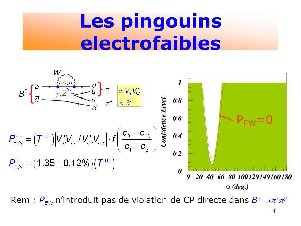 4 Les pingouins electrofaibles P EW =0 Rem : P EW nintroduit pas de violation de CP directe dans B +