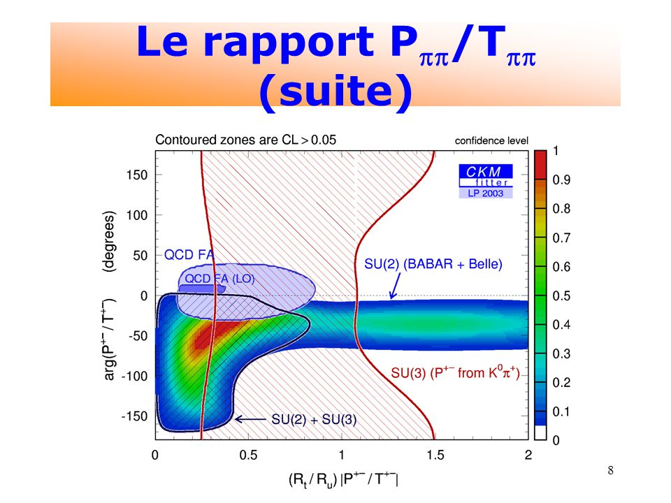 8 Le rapport P /T (suite)
