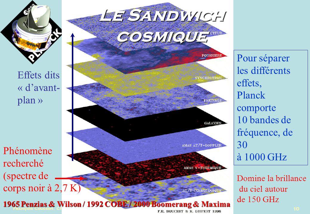 10 Le Sandwich cosmique Effets dits « davant- plan » Phénomène recherché (spectre de corps noir à 2,7 K) Domine la brillance du ciel autour de 150 GHz