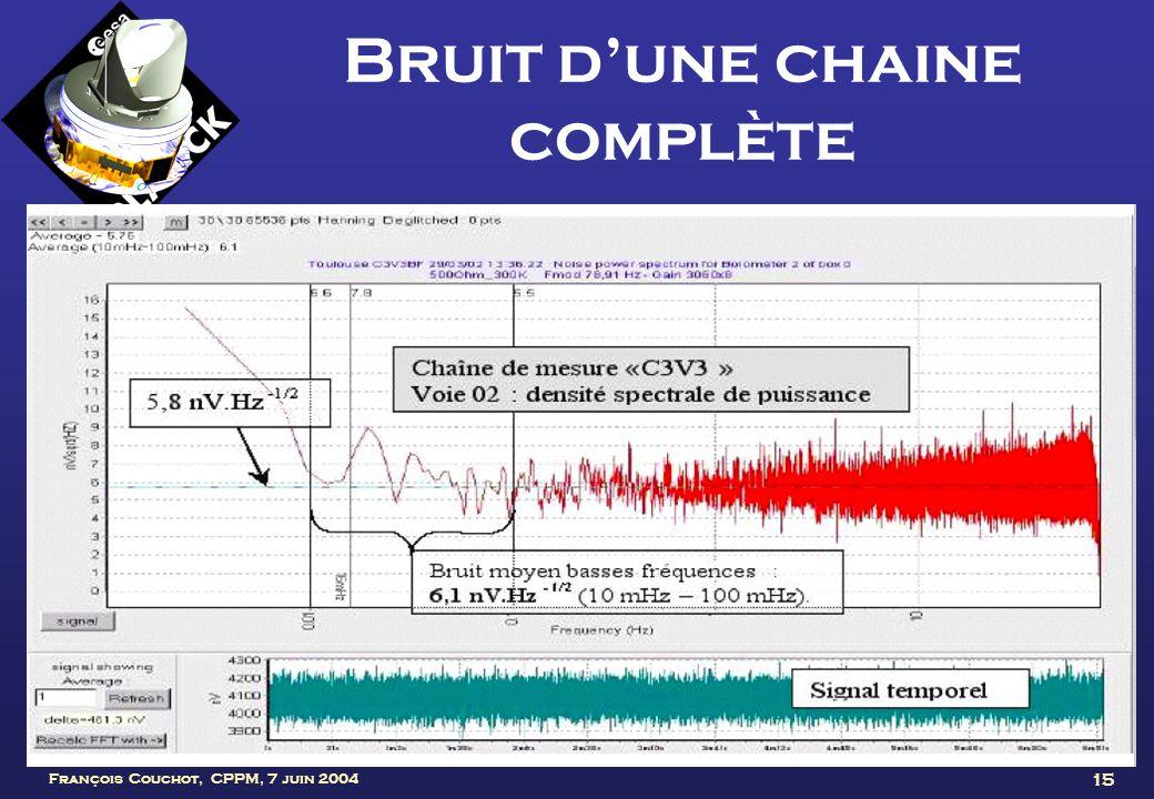 François Couchot, CPPM, 7 juin 2004 15 Bruit dune chaine complète