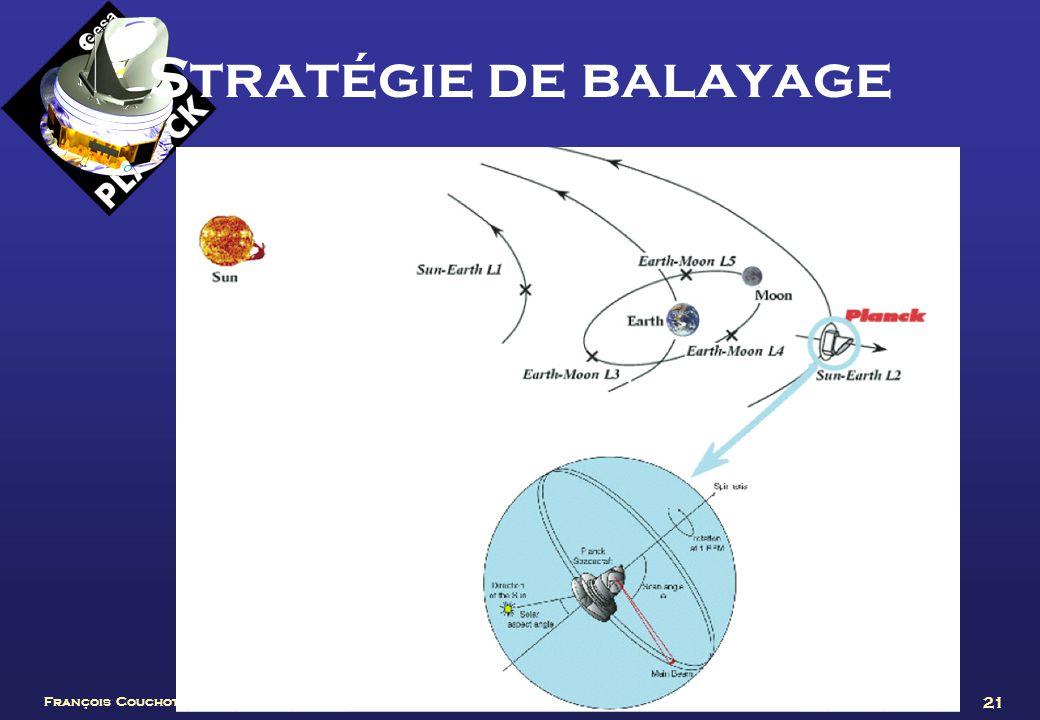 François Couchot, CPPM, 7 juin 2004 21 Stratégie de balayage