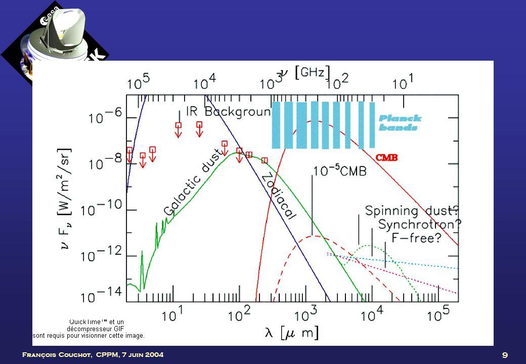10 Le Sandwich cosmique Effets dits « davant- plan » Phénomène recherché (spectre de corps noir à 2,7 K) Domine la brillance du ciel autour de 150 GHz Pour séparer les différents effets, Planck comporte 10 bandes de fréquence, de 30 à 1000 GHz 1965 Penzias & Wilson / 1992 COBE / 2000 Boomerang & Maxima