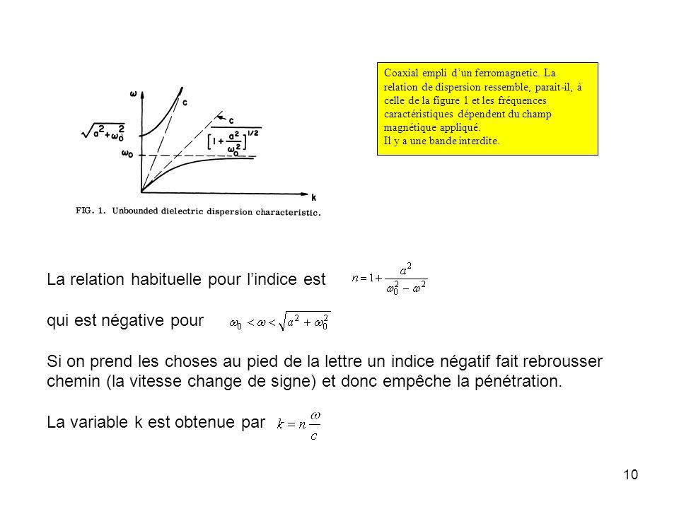10 Coaxial empli dun ferromagnetic.