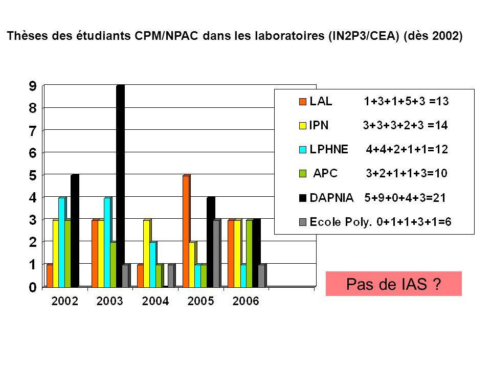 Thèses des étudiants CPM/NPAC dans les laboratoires (IN2P3/CEA) (dès 2002) Pas de IAS ?