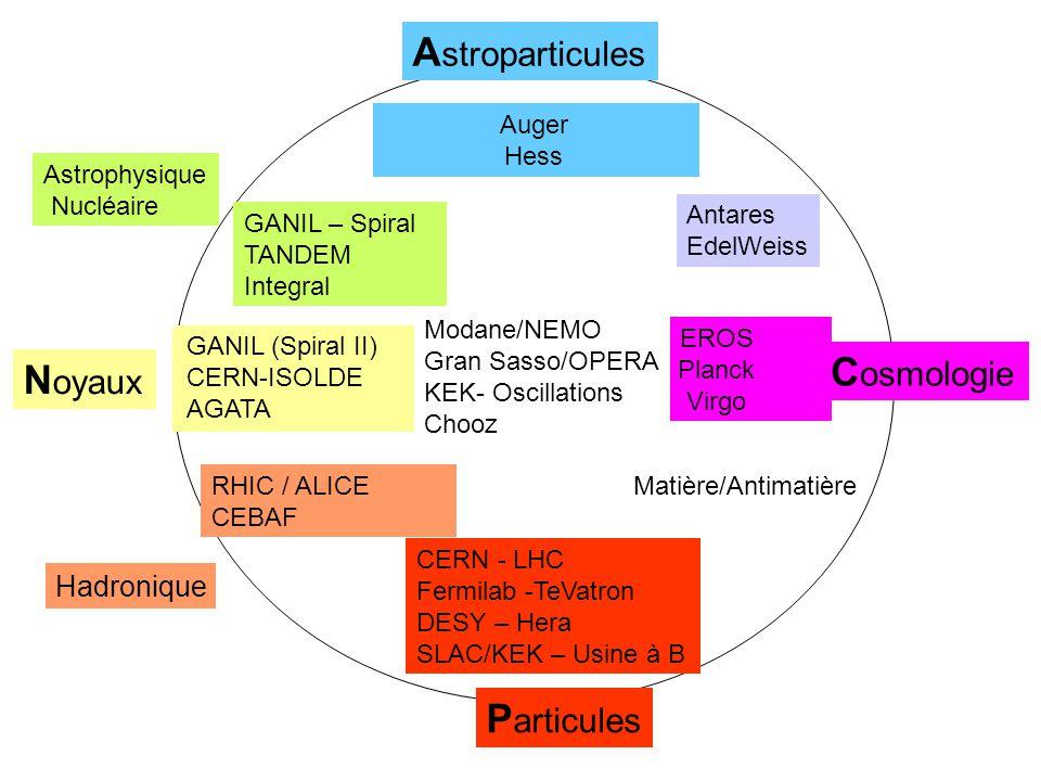 P articules N oyaux Hadronique A stroparticules C osmologie Astrophysique Nucléaire Modèle Standard Higgs Nouvelles particules Violation CP Faisceaux radioactifs Super-déformation Nouvelle magicité QuarkGluonPlasma Spin du proton Rayons Cosmiques Rayons Gamma(Bursts) Nucléosynthèse Supernovae Matière/Antimatière Physique Wimps GANIL (Spiral II) CERN-ISOLDE AGATA RHIC / ALICE CEBAF CERN - LHC Fermilab -TeVatron DESY – Hera SLAC/KEK – Usine à B Antares EdelWeiss Auger Hess GANIL – Spiral TANDEM Integral Matière Noire CMB (rayon.