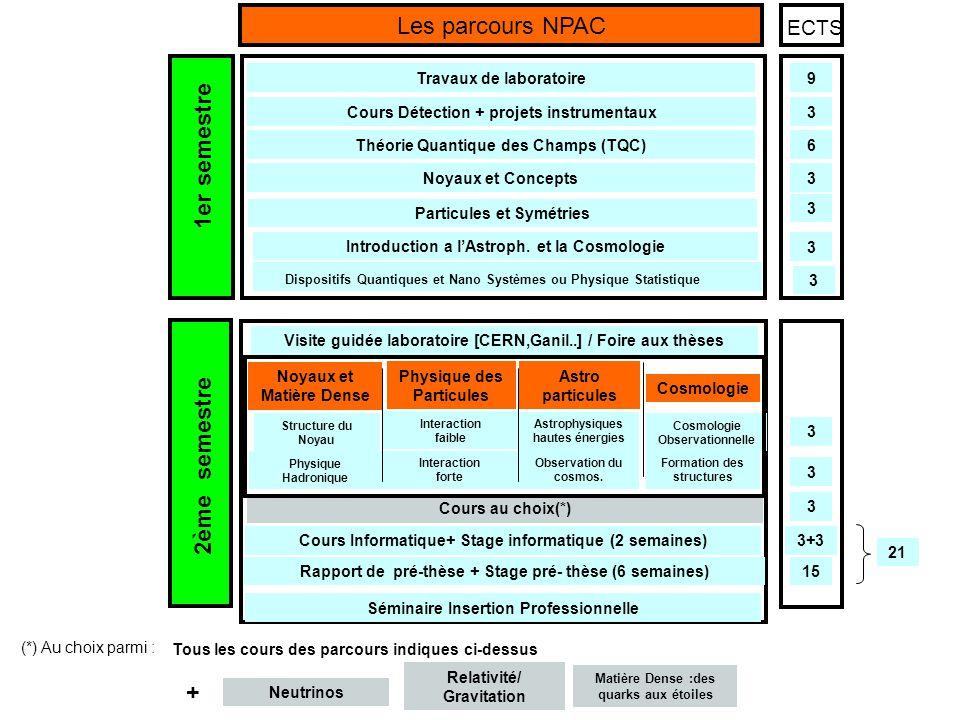 Visite guidée laboratoire [CERN,Ganil..] / Foire aux thèses Cours Informatique+ Stage informatique (2 semaines) Rapport de pré-thèse + Stage pré- thèse (6 semaines) Séminaire Insertion Professionnelle 3 6 3 3 3 3 3+3 15 3 3 ECTS 1er semestre 2ème semestre Les parcours NPAC 9 Noyaux et Concepts Théorie Quantique des Champs (TQC) Cours Détection + projets instrumentaux Travaux de laboratoire 21 3 Structure du Noyau Interaction faible Physique Hadronique Interaction forte Noyaux et Matière Dense Physique des Particules Astro particules Cours au choix(*) Neutrinos Relativité/ Gravitation (*) Au choix parmi : Matière Dense :des quarks aux étoiles Cosmologie Astrophysiques hautes énergies Observation du cosmos.