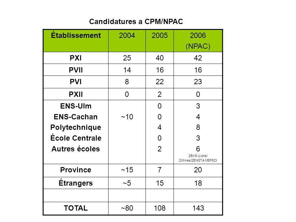 Candidatures a CPM/NPAC Établissement200420052006 (NPAC) PXI254042 PVII1416 PVI82223 PXII020 ENS-Ulm ENS-Cachan Polytechnique École Centrale Autres éc