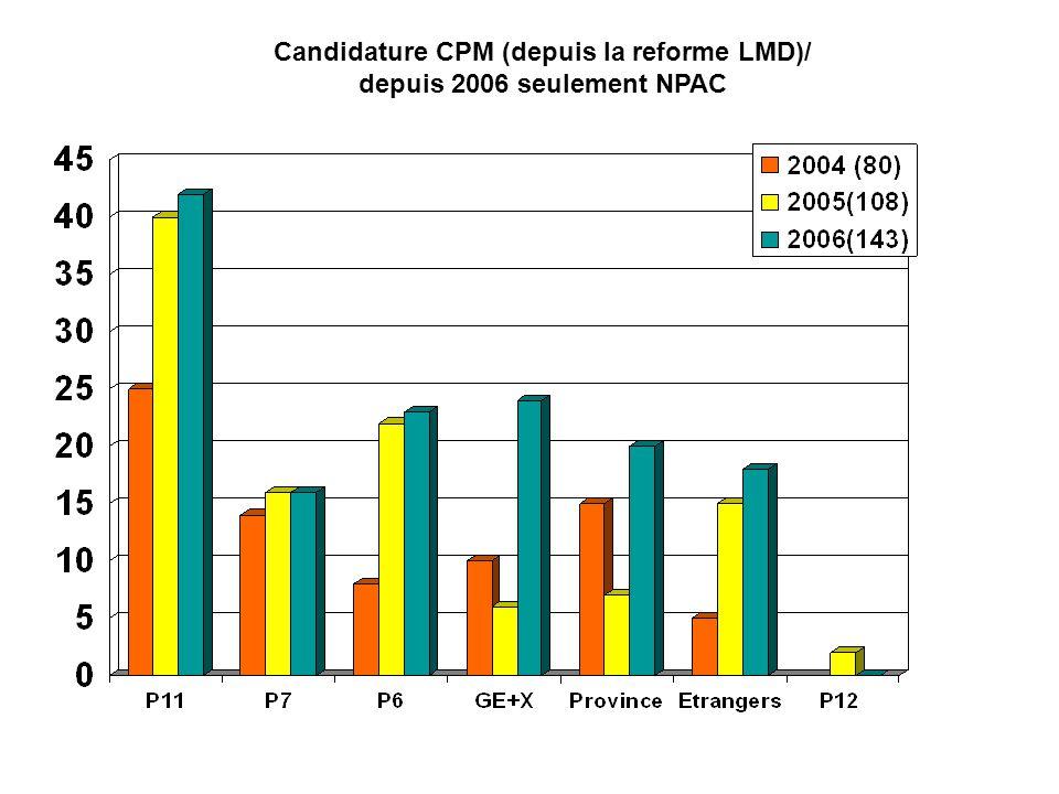 Candidature CPM (depuis la reforme LMD)/ depuis 2006 seulement NPAC