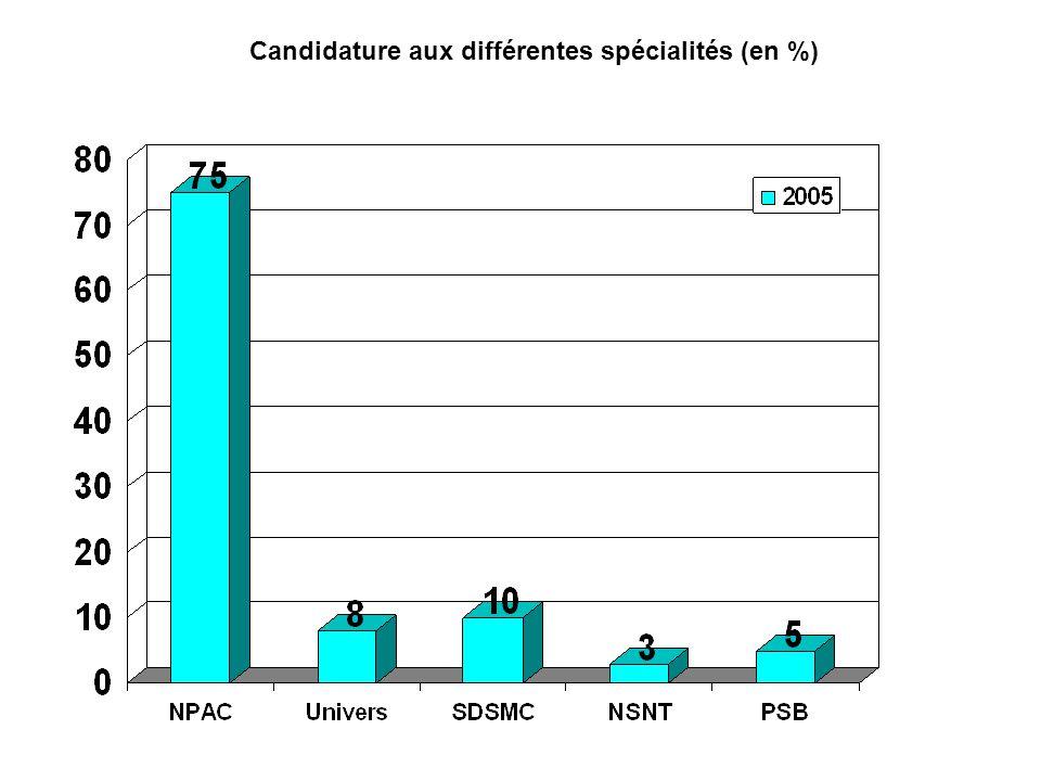 Candidature aux différentes spécialités (en %)