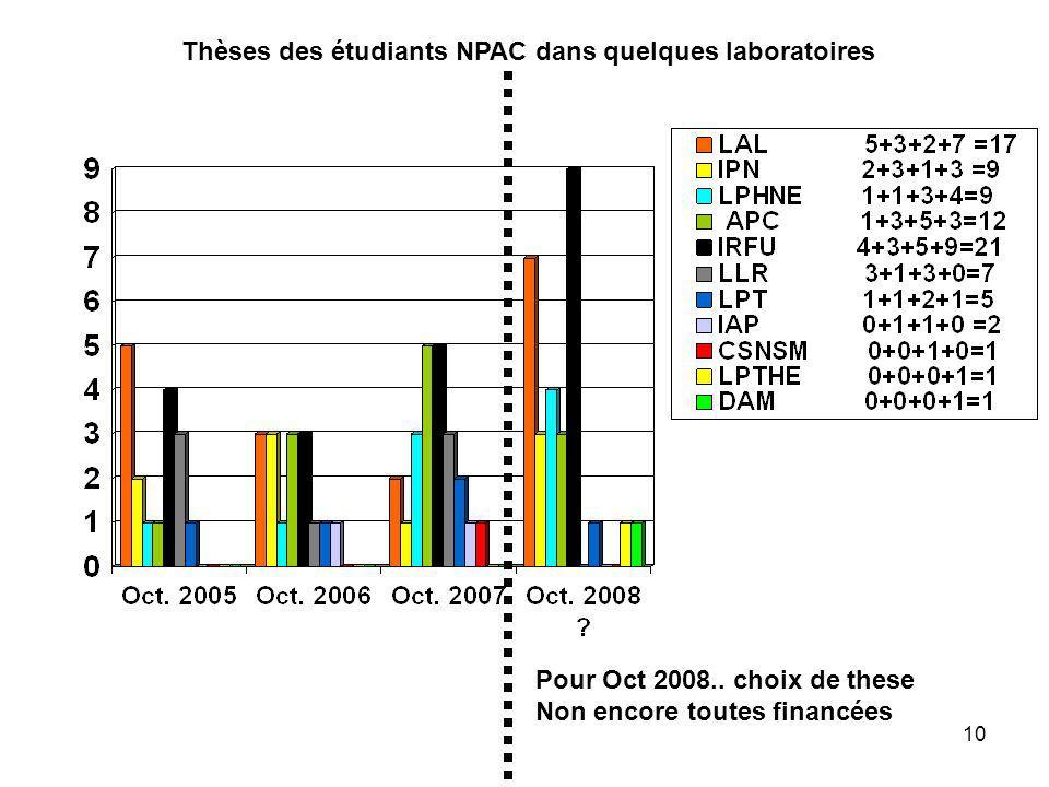 10 Thèses des étudiants NPAC dans quelques laboratoires Pour Oct 2008.. choix de these Non encore toutes financées