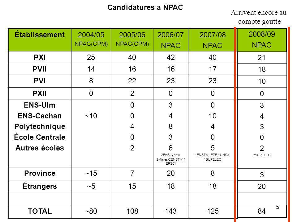 5 Candidatures a NPAC Établissement2004/05 NPAC(CPM) 2005/06 NPAC(CPM) 2006/07 NPAC 2007/08 NPAC PXI25404240 PVII1416 17 PVI82223 PXII0200 ENS-Ulm ENS